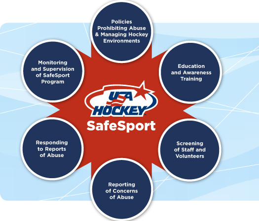 The SafeSport program is a comprehensive effort to keep all of USA Hockey's members safe while participating in the game they love.